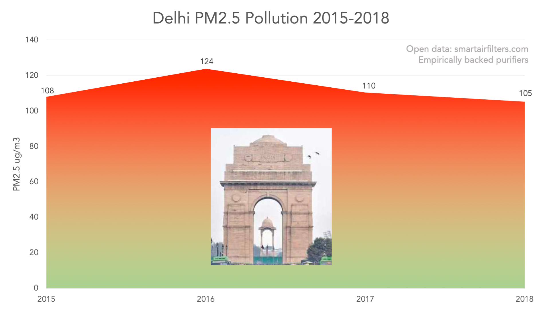 Delhi average PM2.5 air pollution 2015 to 2018