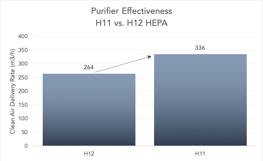 H11 purifier (weaker filter) vs. H12 HEPA
