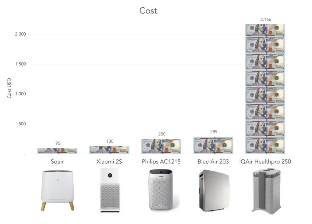 Sqair Cost Comparison Dollar