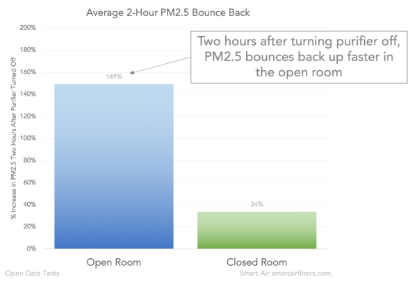 air in room with door open much more polluted when air purifier turned off