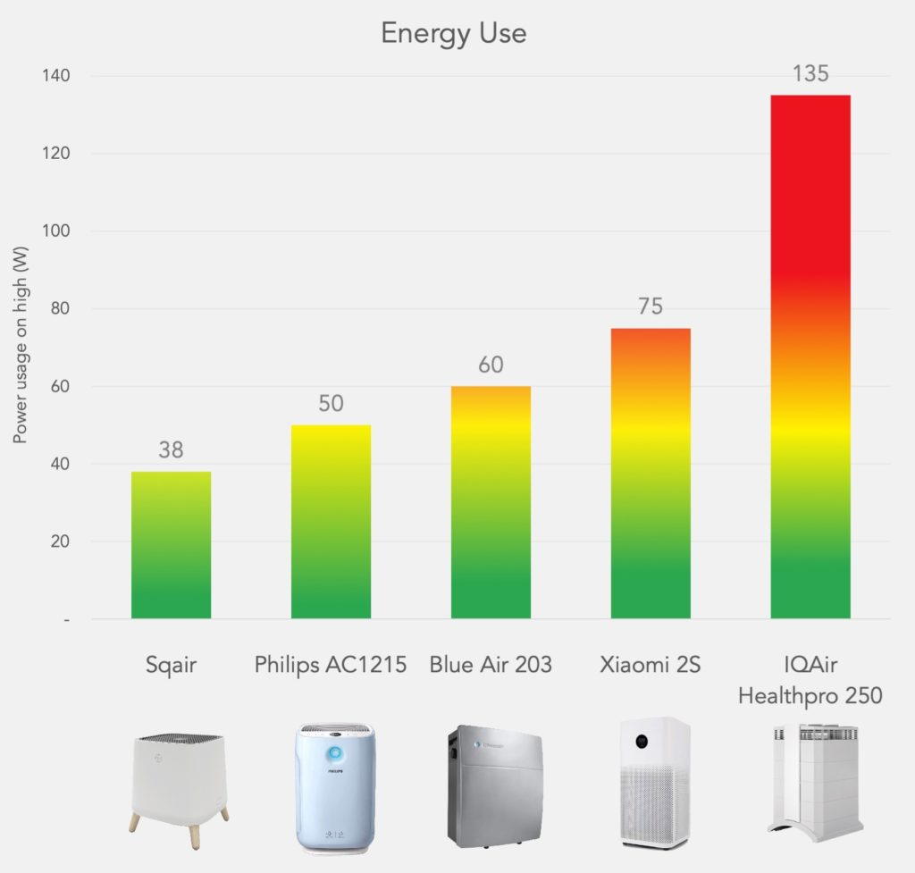 Smart Air Sqair air purifier power usage comparison with big air purifier brands