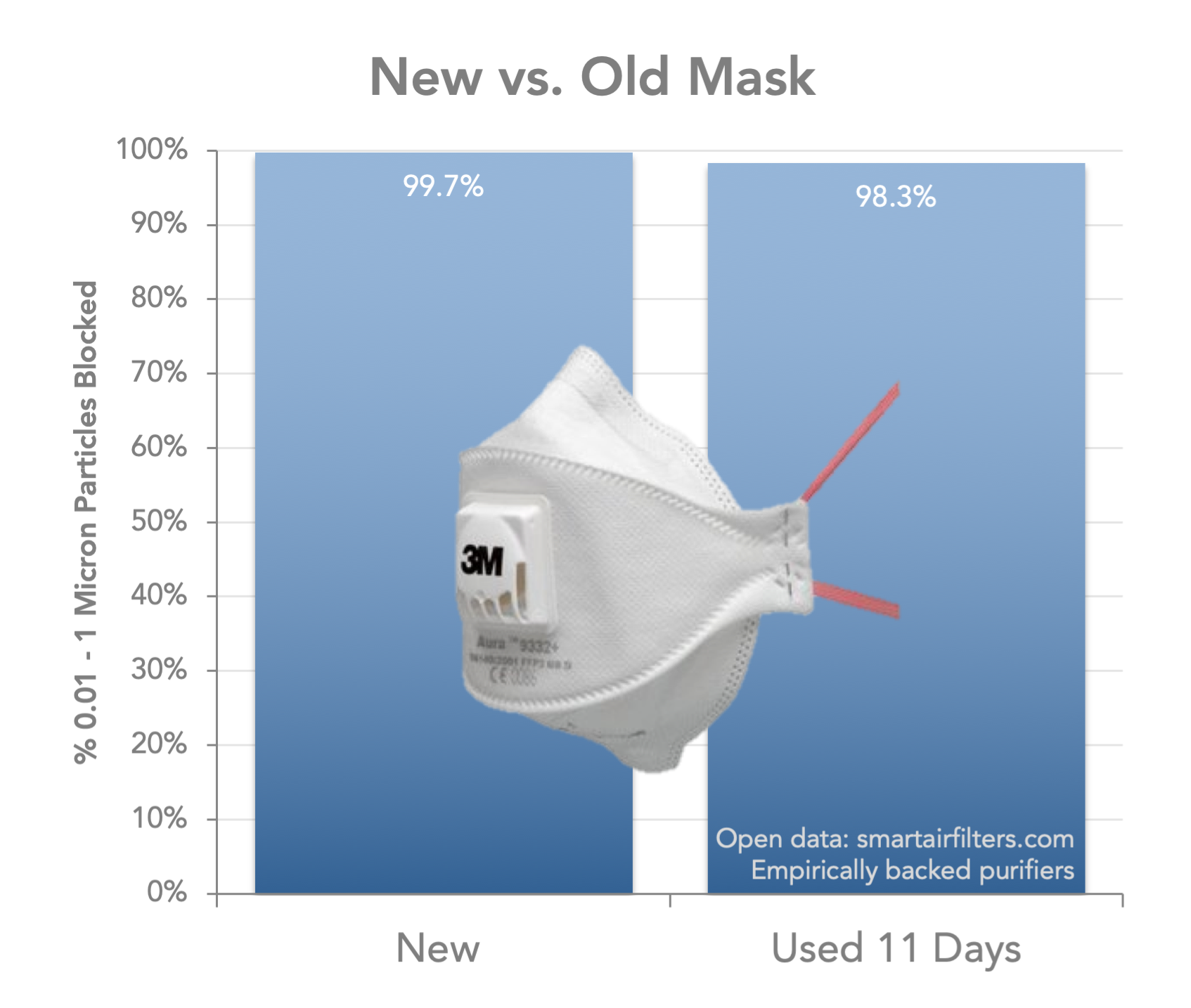 test 3M air pollution: how long do masks last?