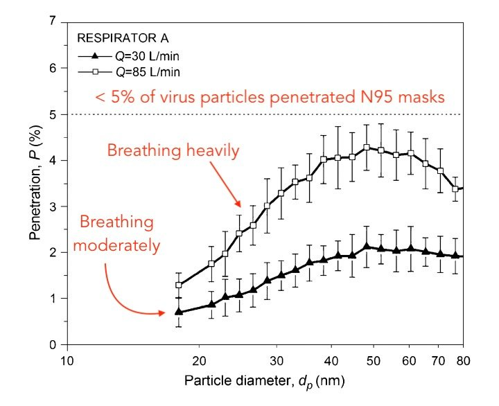 N95 Masks Capture Virus Particles