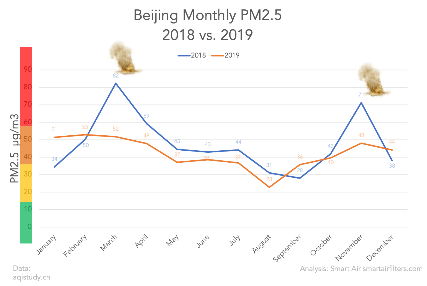 The average monthly PM2.5 in Beijing in 2018 and 2019
