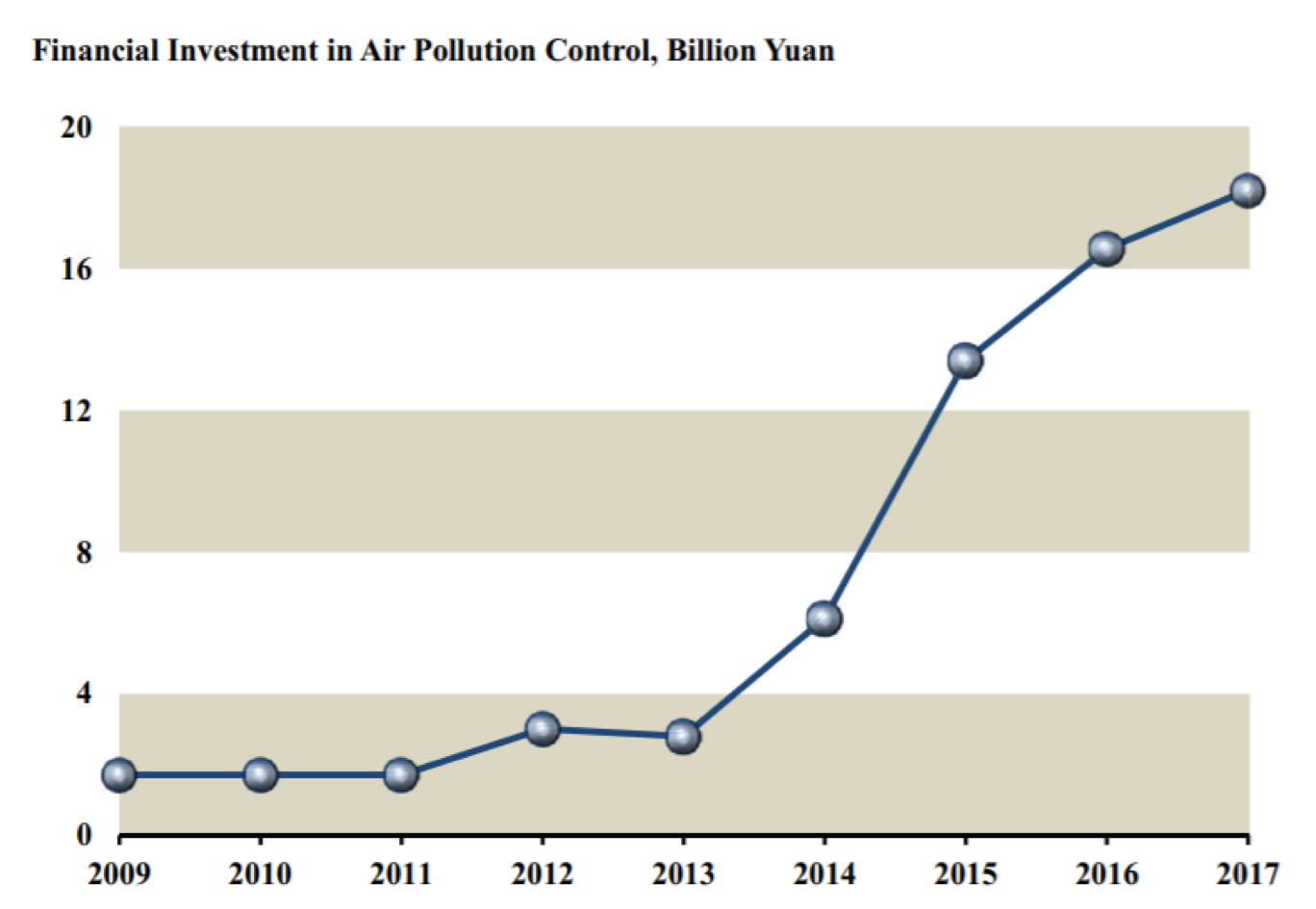 financial investment in air pollution control