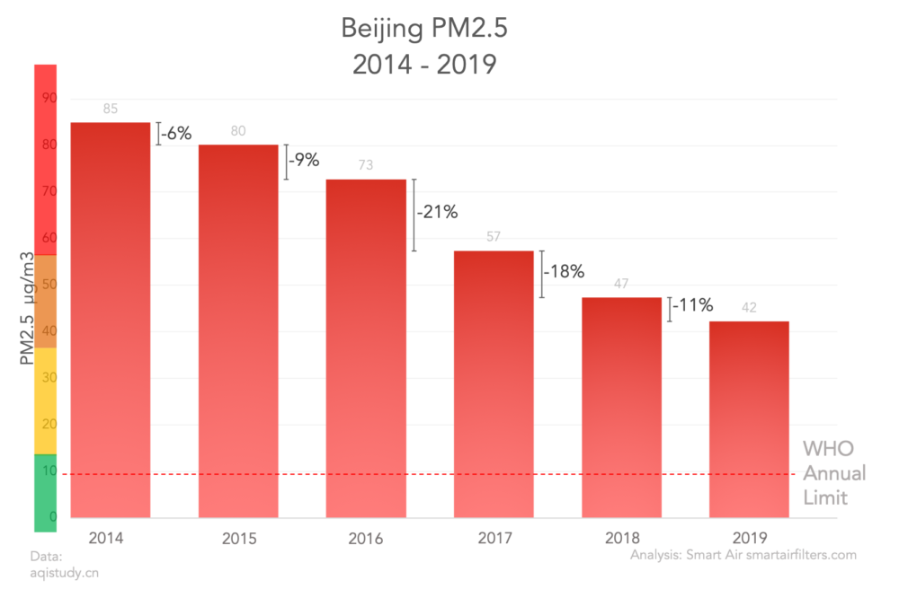 Beijing PM2.5 levels annual report 2014-2019 statistics