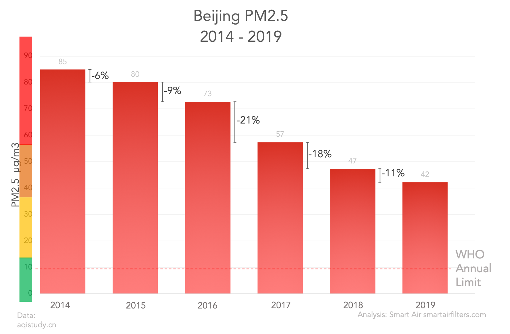 Comparison of air pollution in Beijing in 2014 and 2019