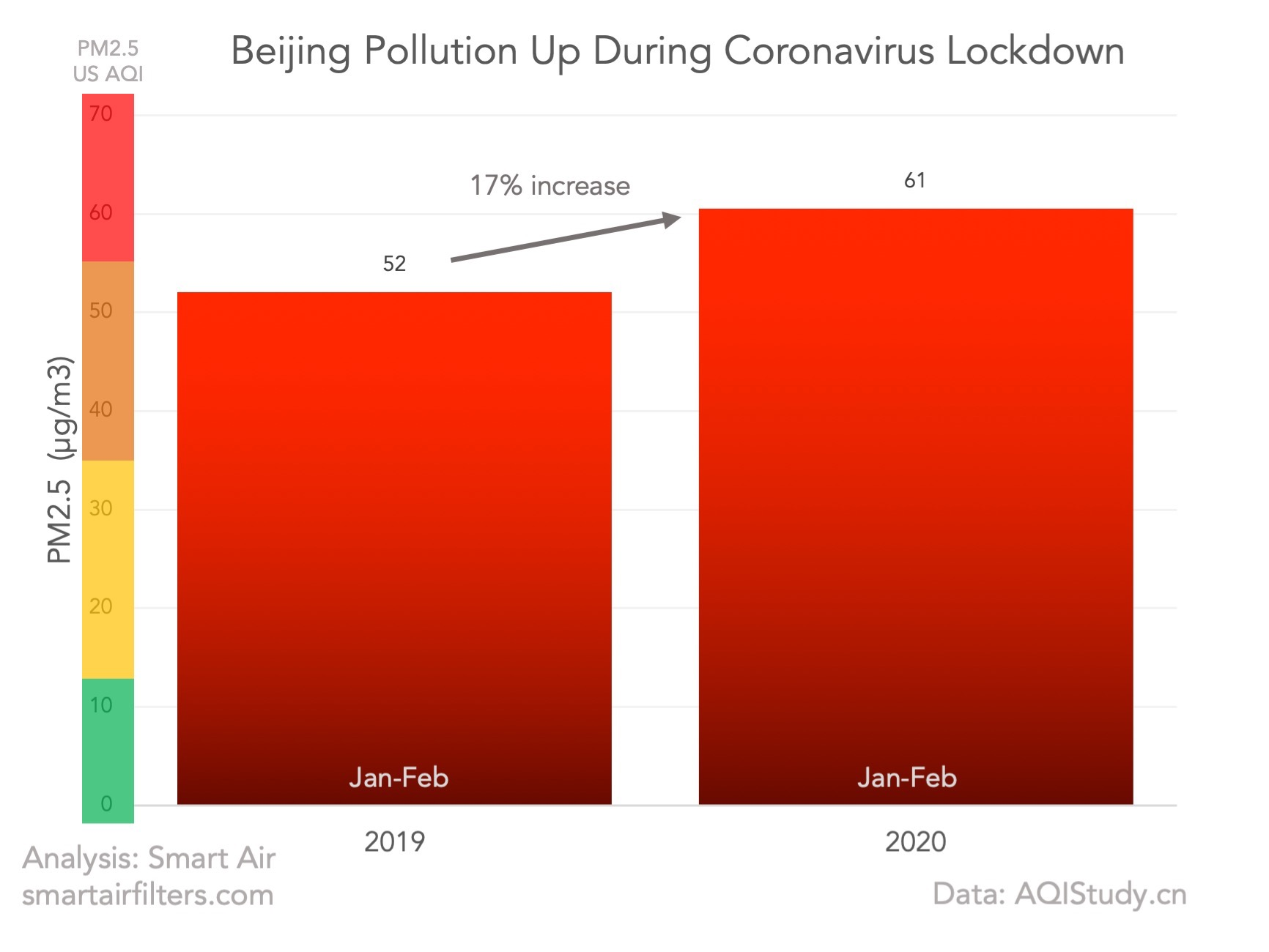 Beijing PM2.5 Up During Coronavirus Lockdown