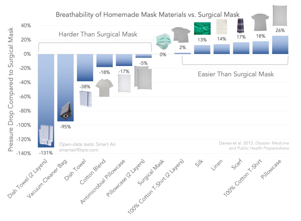 Breathability of DIY mask materials like cotton vacuum and tshirt compared to surgical masks