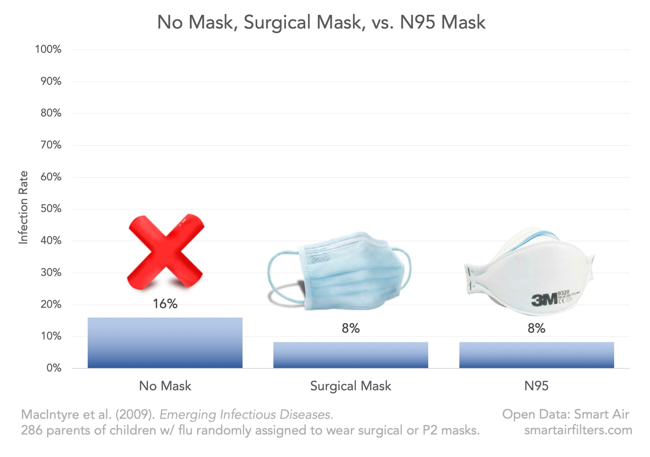 Surgical Mask N95 P2 Mask Prevent Flu Infection