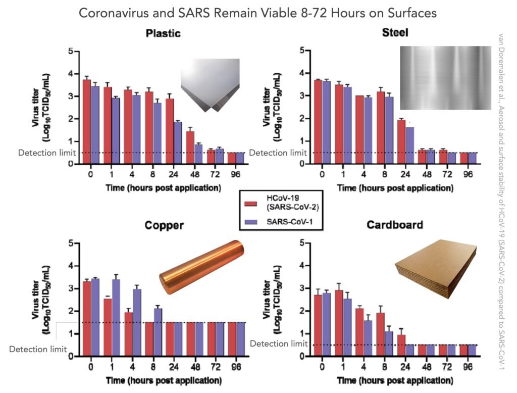 Coronavirus Viability Time For Cardboard Copper Steel and Plastic Surfaces