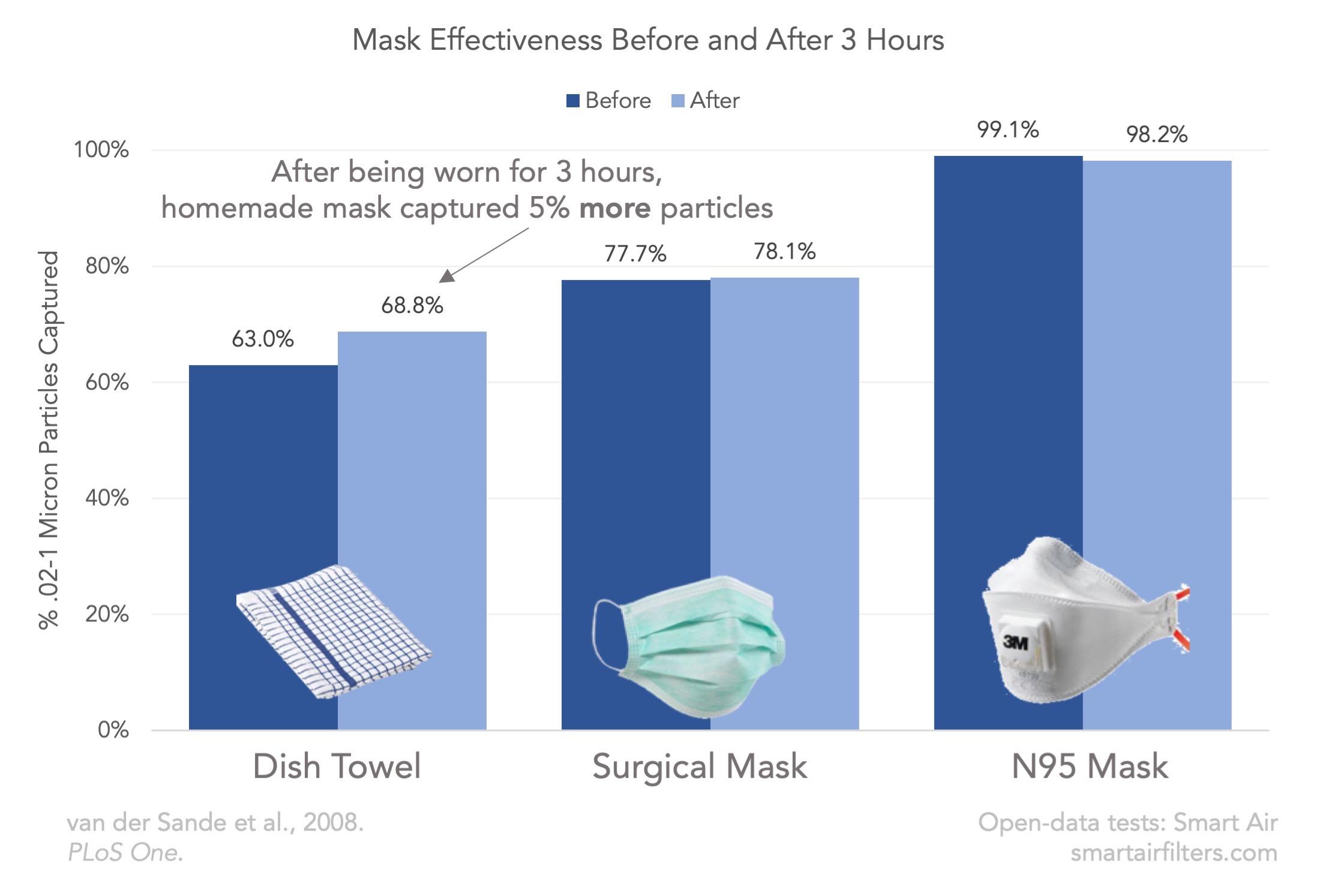 maske anti virus