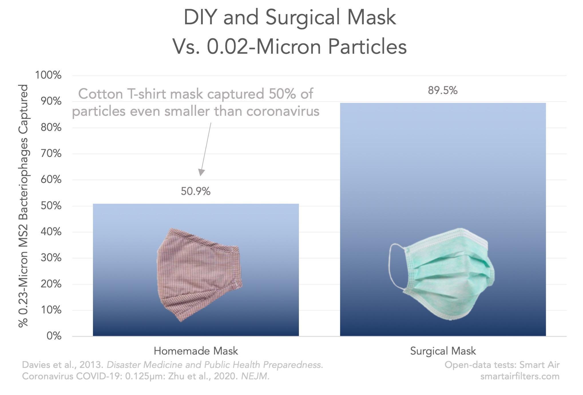 DIY Cloth Mask Virus Capture Surgical Mask