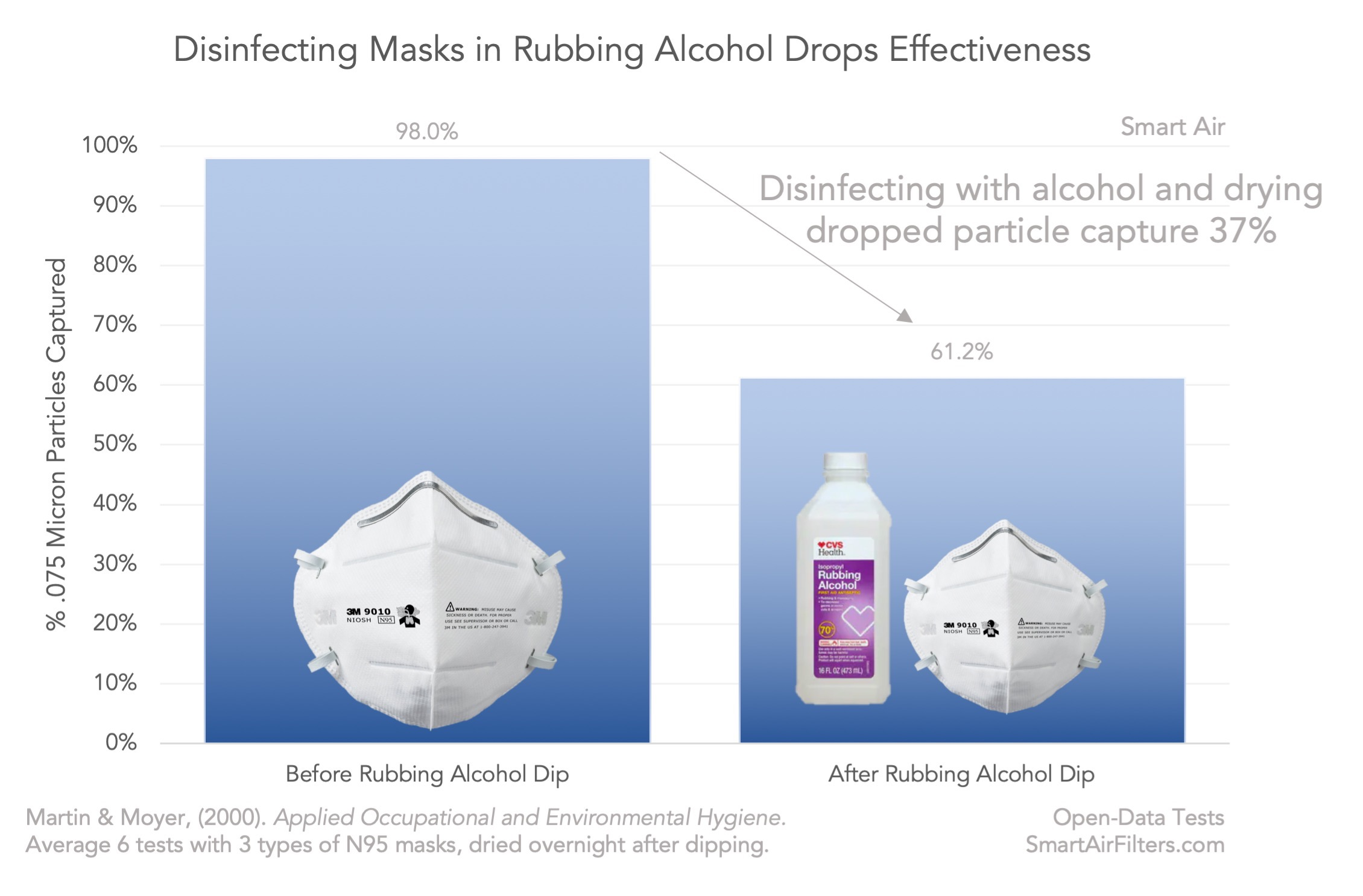 sanitizing masks with alcohol harms performance data test N95