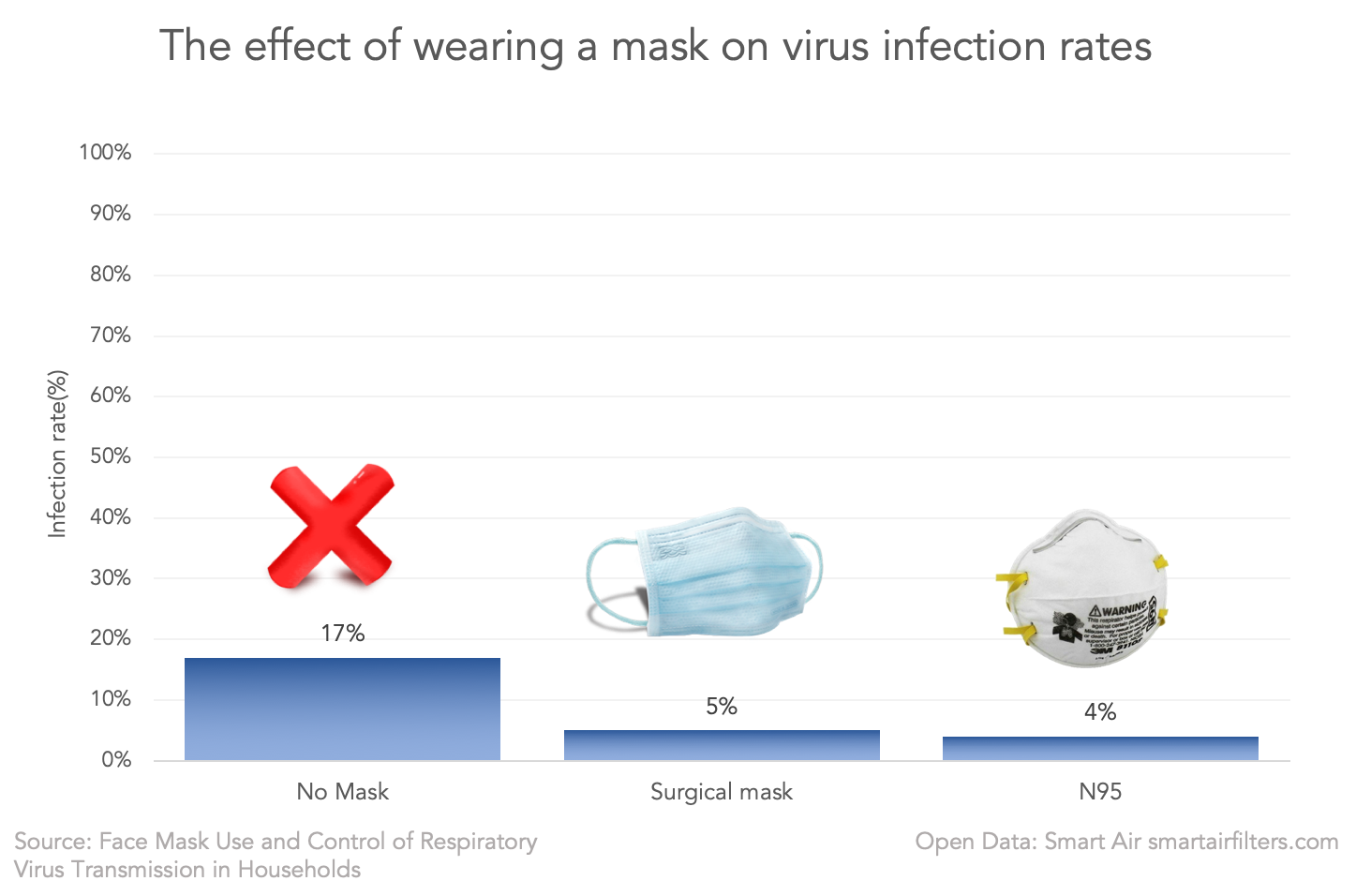 N95 masks and surgical masks prevent infection with the virus