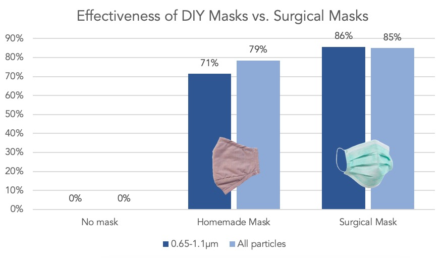 Effectiveness-of-DIY-homemade-masks-vs-surgical-masks-at-filtering-coronavirus.jpg
