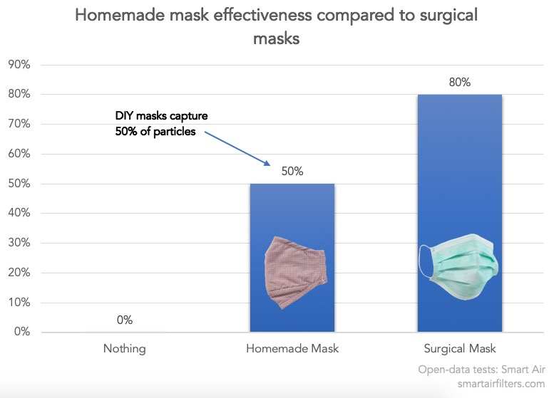 Fit test effectiveness of DIY masks compared to surgical mask