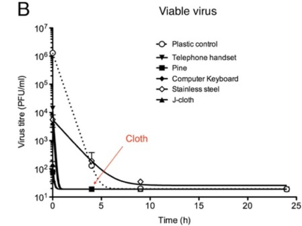 Influenza A virus viability on different surfaces