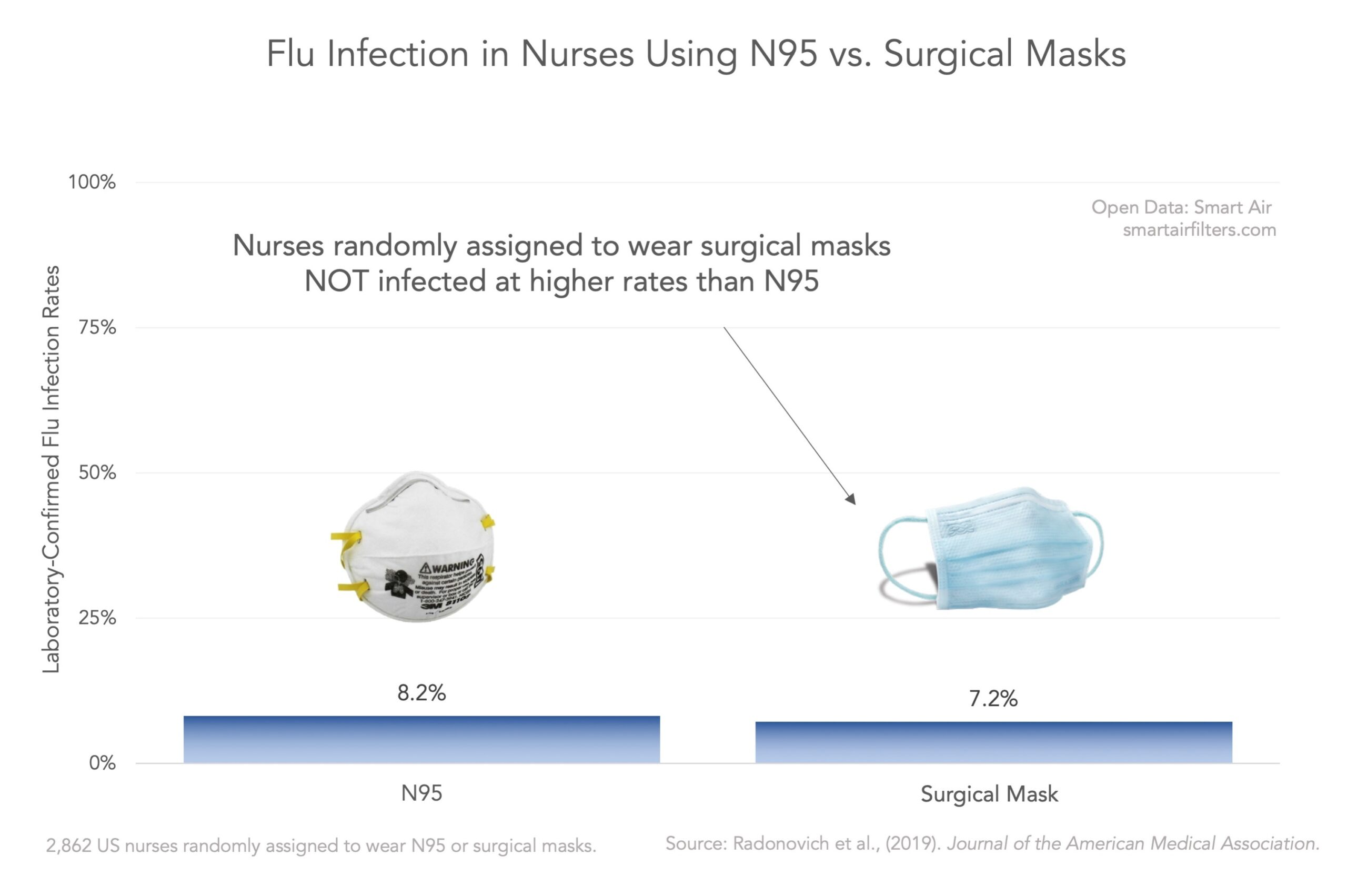 N95 vs surgical mask flu infection study