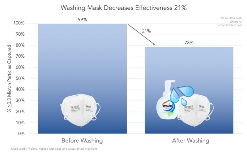 Disinfect Mask Water Soap Harms Effectiveness Virus