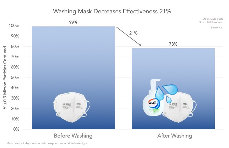 Washing N95 mask with soap and water decreases effectiveness