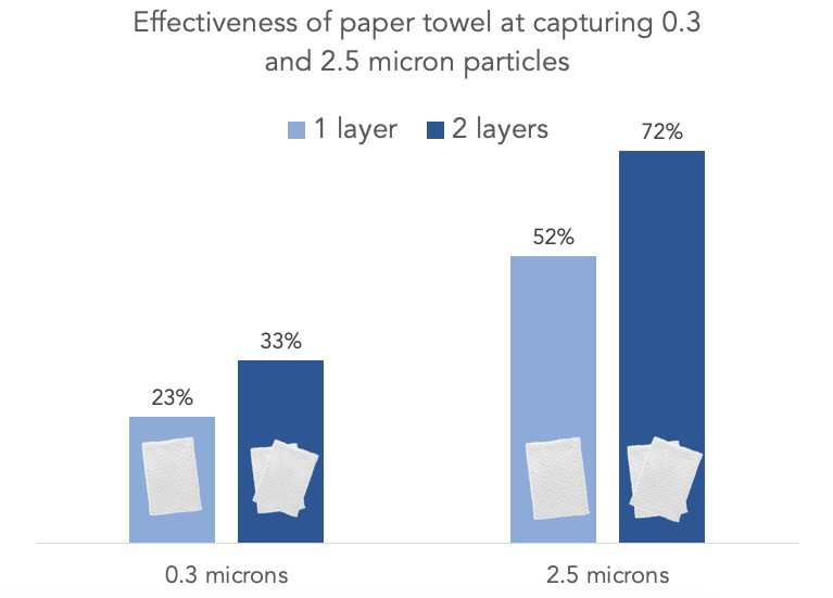 effectiveness-of-kitchen-paper-at-capturing-0.3-micron-virus-sized-particles.jpg