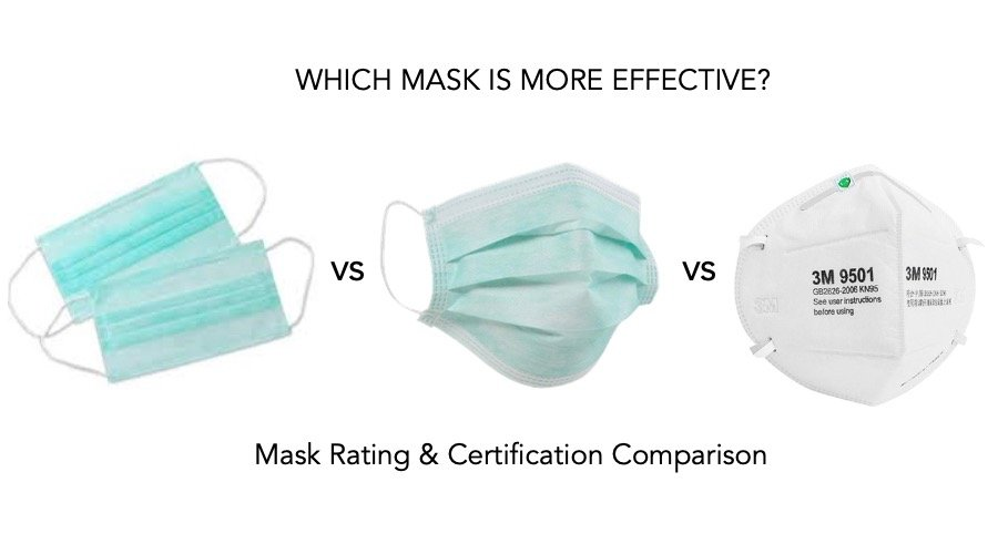Mask Rating N95 N99 FFP1 FFP3 Surgical Respirator Mask Comparison