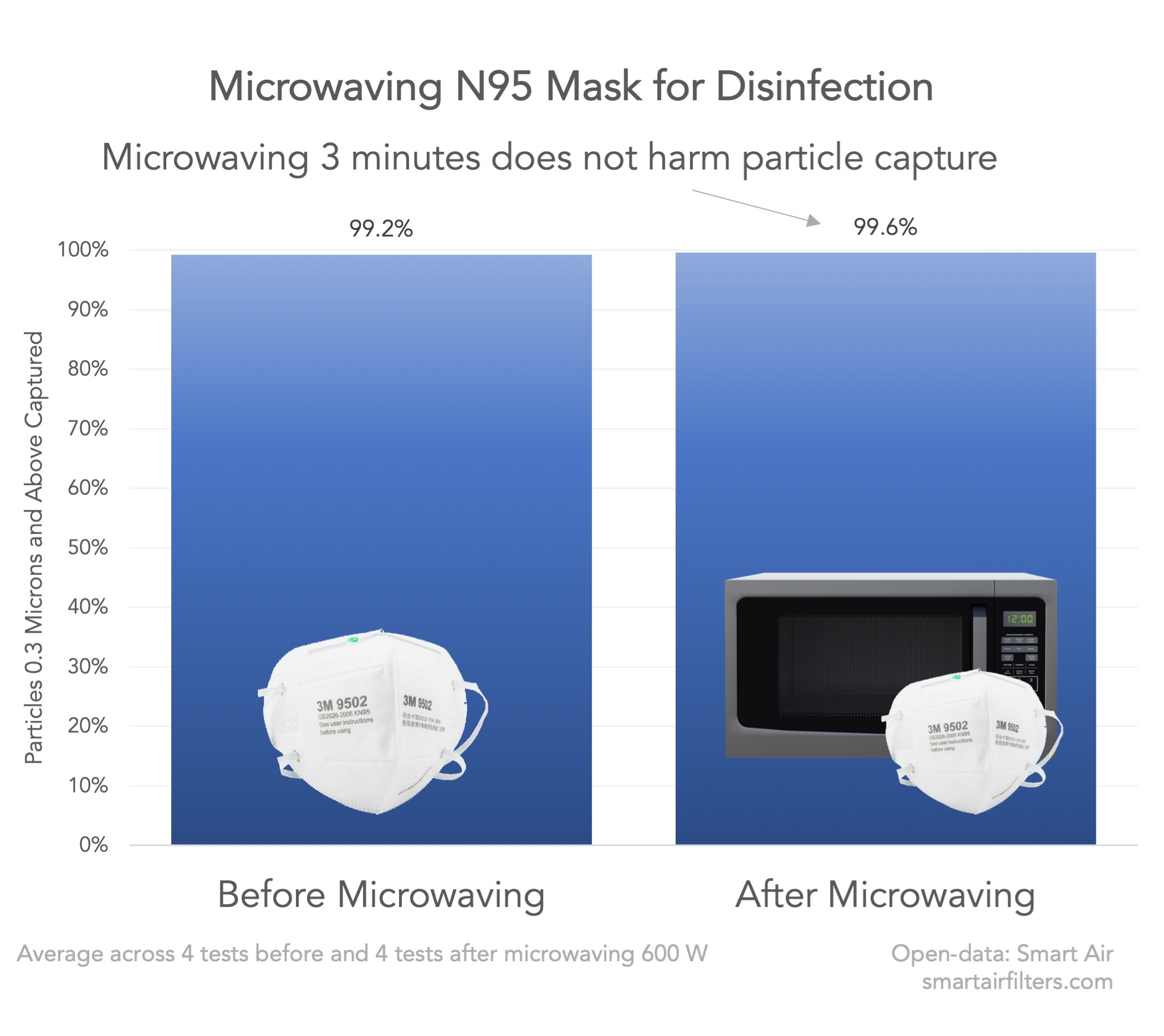 Microwaving Masks Does Not Harm Performance