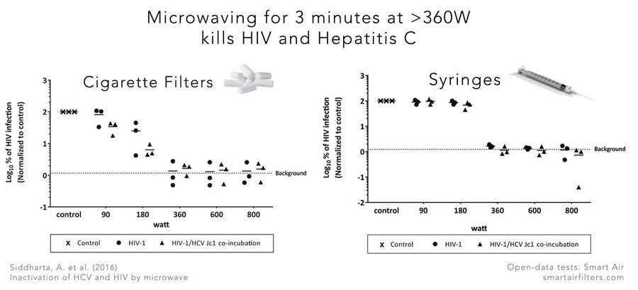 Microwaving for 3 minutes kill HIV and Hepatitis C viruses but not coronavirus