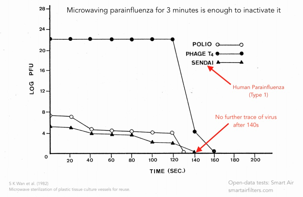 Microwaving parainfluenza for 3 minutes kills virus