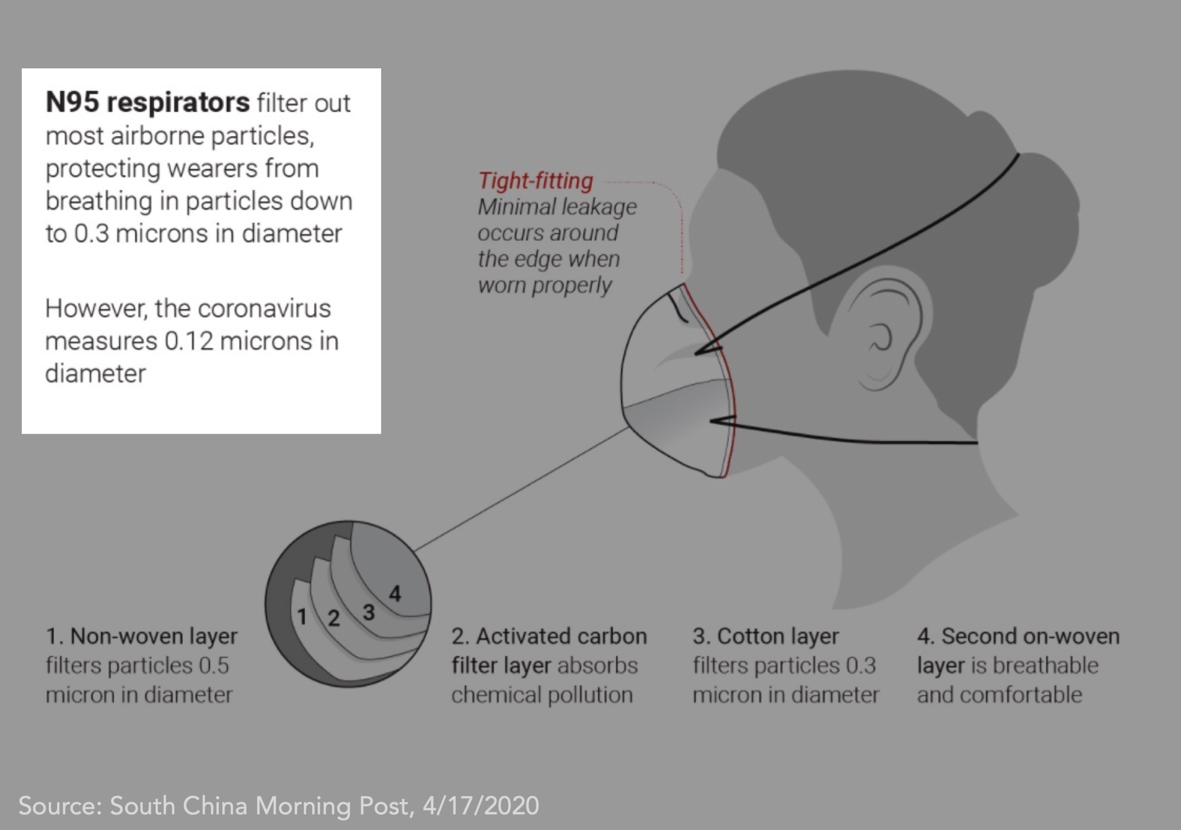 Myth N95 Masks Can't Capture Viruses