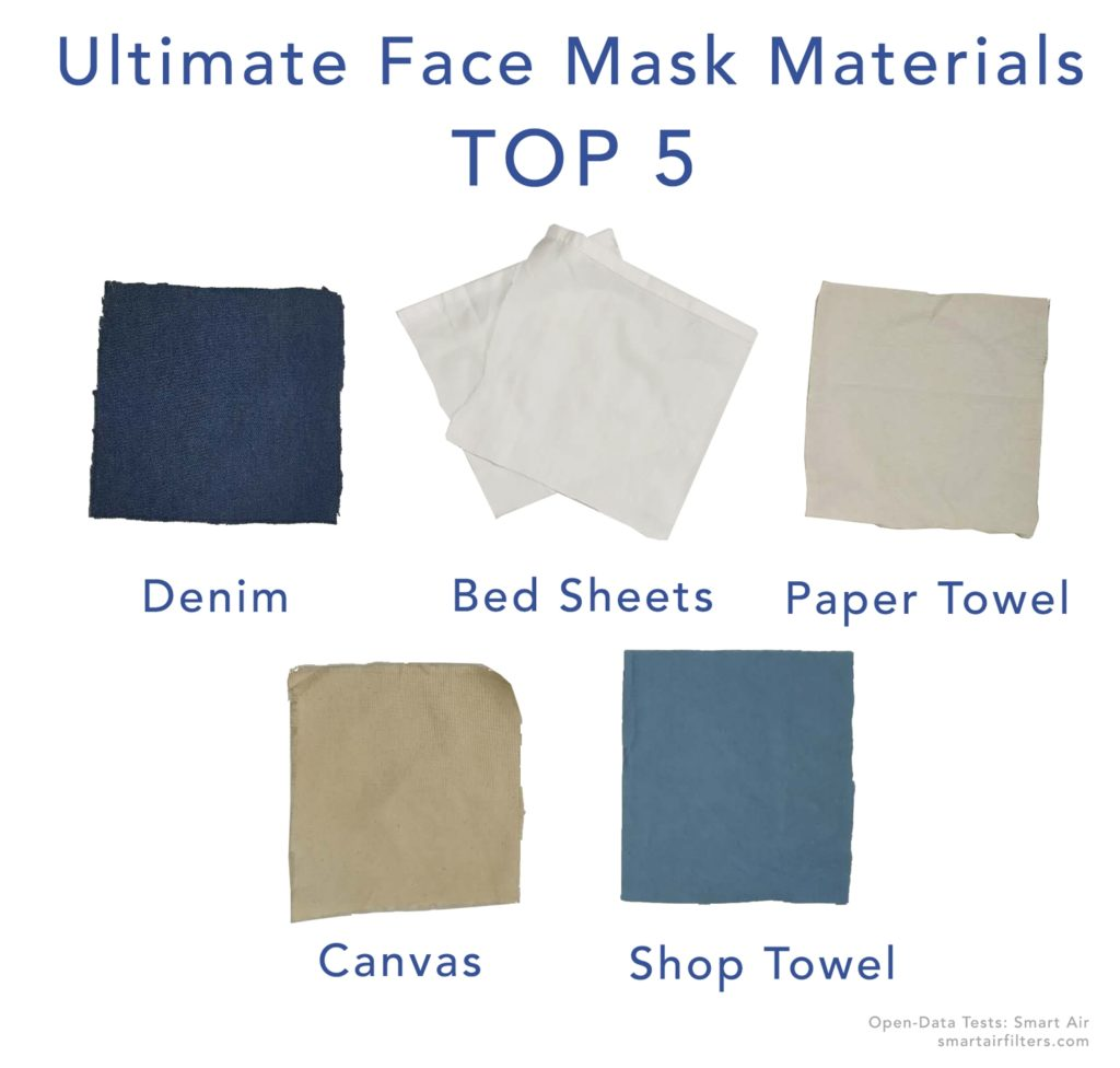 Ultimate Face Mask Materials Top 5 fabrics for protecting coronavirus