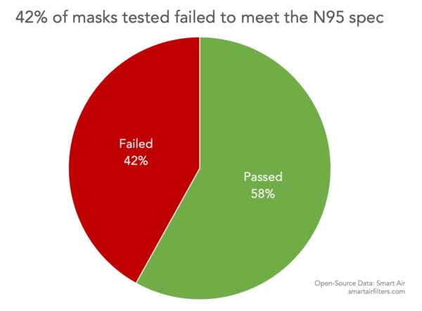 42% of Chinese N95 Masks Fail Quality Checks