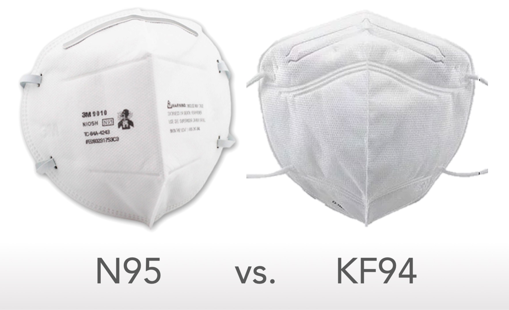 N95 vs KF94 Mask Ratings