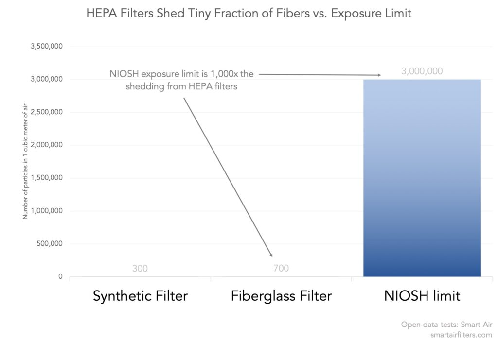 NIOSH recommended limit for glass fibers higher than break off count for HEPA filters