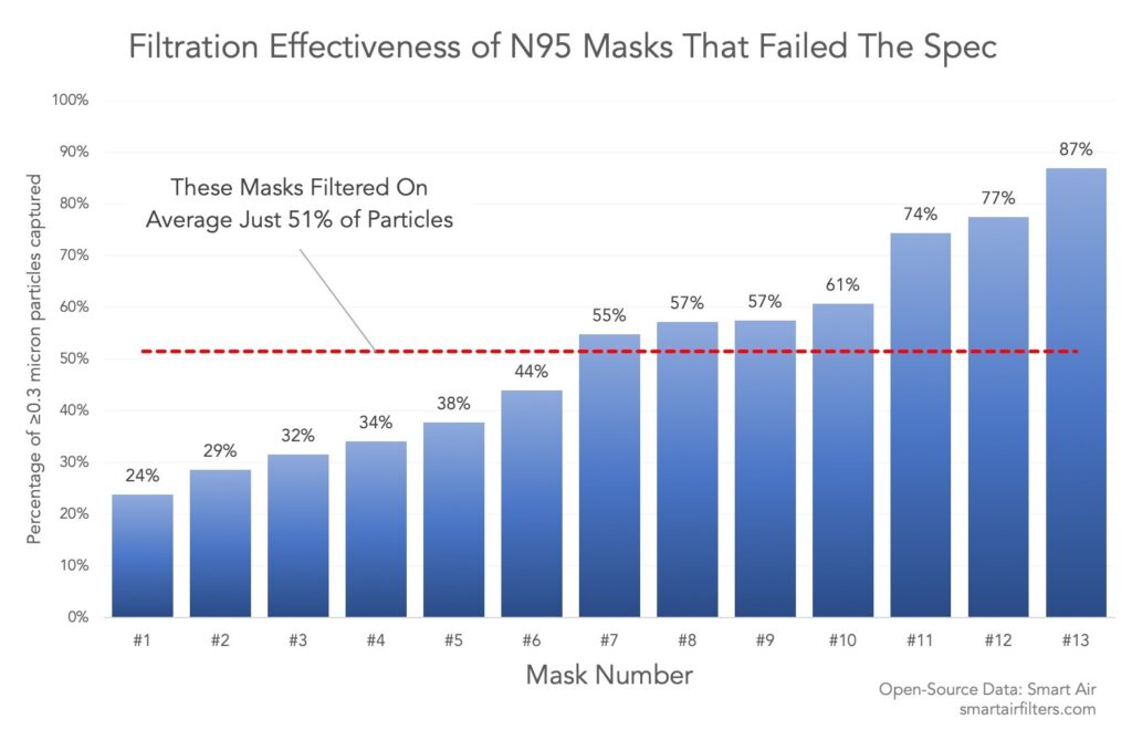 Half of Chinese N95 Masks Fail Quality Checks Filtration