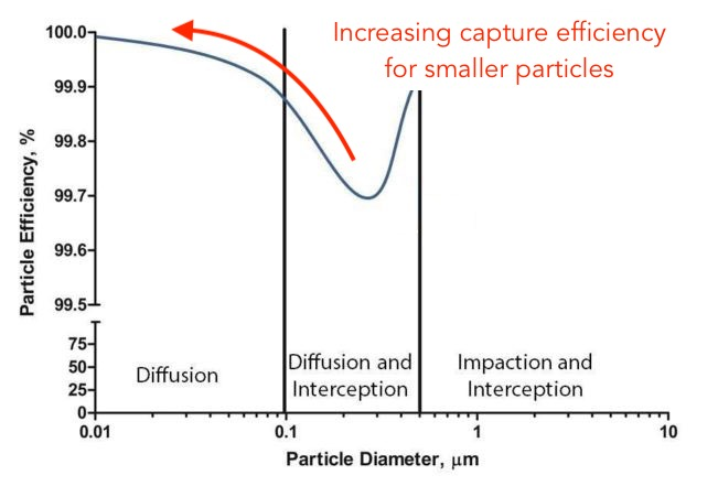 HEPA filter capture mechanics diffusion effective capture nanoparticles