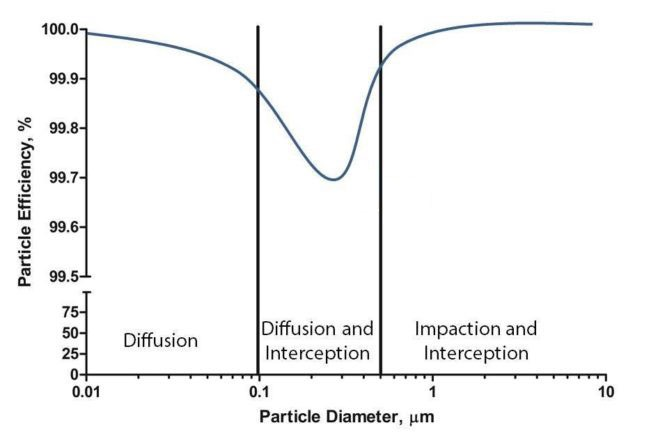 HEPA filter capture mechanics diffusion impact intersection