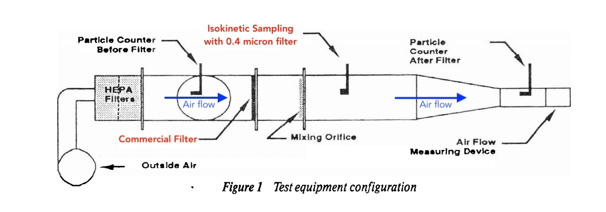 HEPA Filter Fiber Shedding from air Test Research