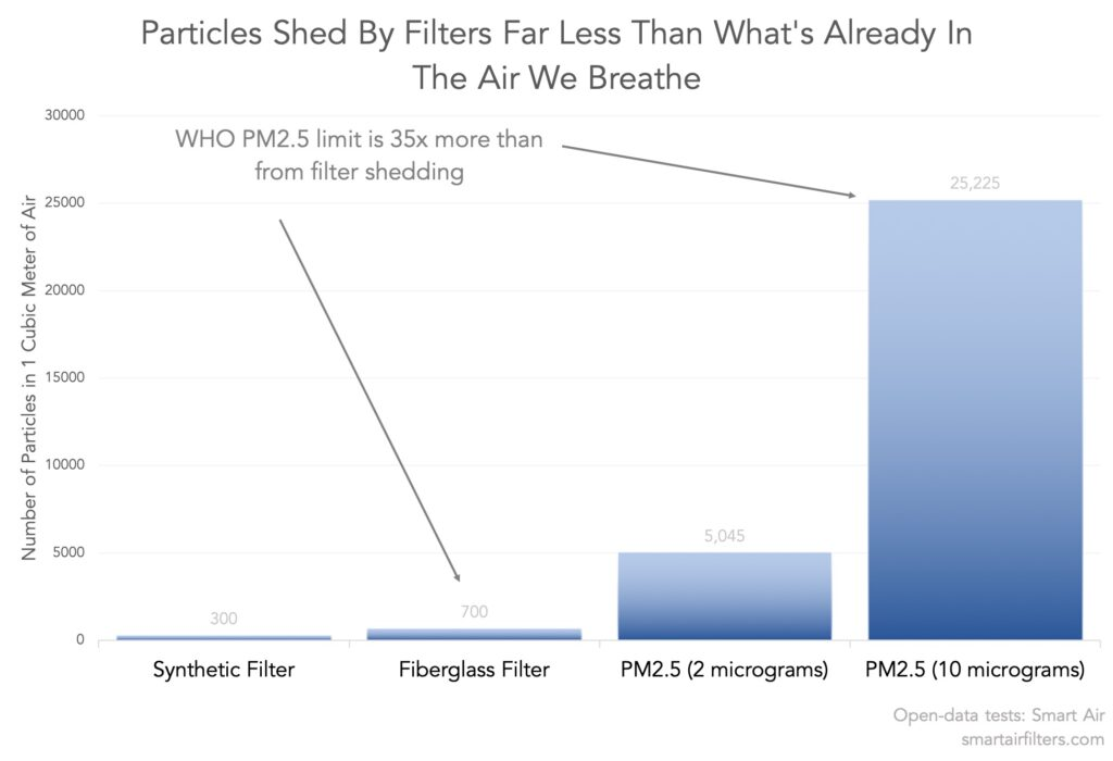 number of fibers shed from HEPA filters much less than what we normally breathe