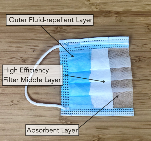 surgical face masks are made up of 3 layers - outer blue layer, middle and inner white layer