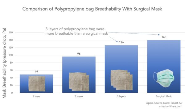 Breathability of non-woven polypropylene shopping bag mask compared to surgical mask