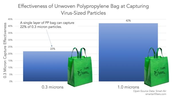 Effectiveness of non-woven polypropylene bags at capturing virus sized particles