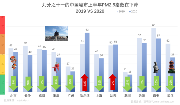 9/11 China's major cities PM2.5 decreased in 2020