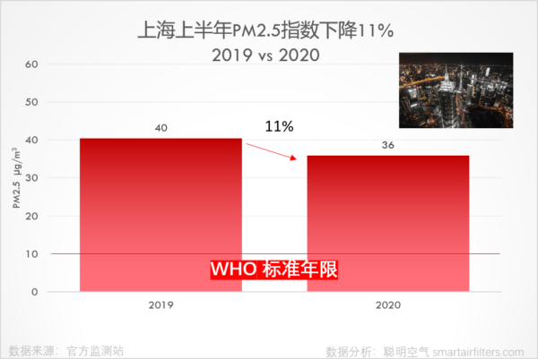 Shanghai first half year PM2.5 level decreased 11%