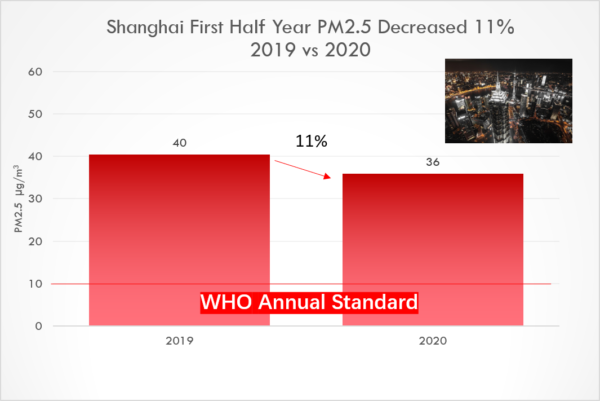 Shanghai first half year PM2.5 decreased 11%