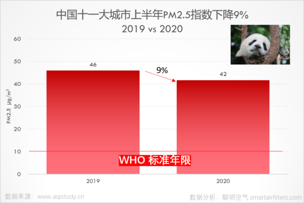 China PM2.5 decreased 9% in 2020