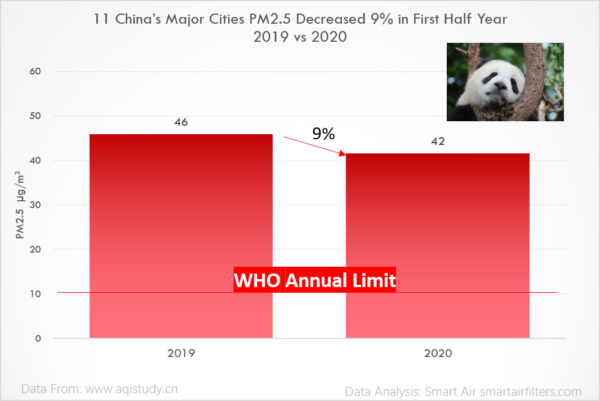 China's major cities PM2.5 decreased 9% in 2020, air quality is getting better, due to COVID-19