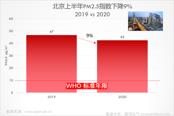 Beijing PM2.5 decreased 9% in 2020