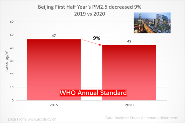 Beijing Pm2.5 decreased 9% in 2020 first half year